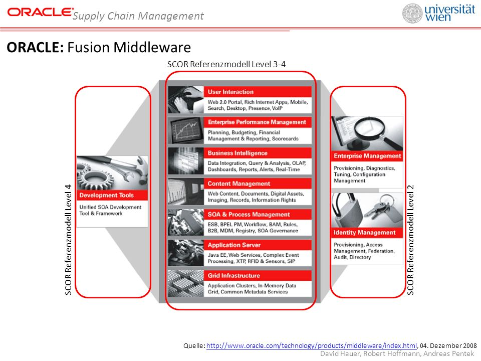 Supply Chain Management David Hauer, Robert Hoffmann, Andreas Pentek ORACLE: Fusion Middleware Quelle: http://www.oracle.com/technology/products/middl