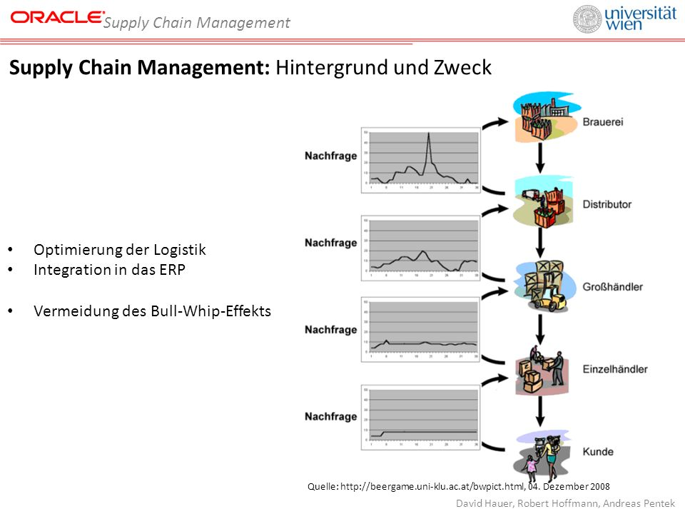 Supply Chain Management David Hauer, Robert Hoffmann, Andreas Pentek Supply Chain Management: Hintergrund und Zweck Optimierung der Logistik Integrati