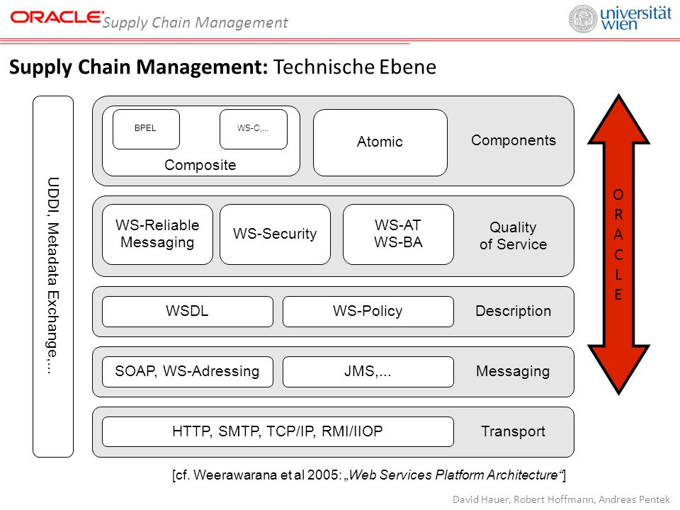 Supply Chain Management David Hauer, Robert Hoffmann, Andreas Pentek Supply Chain Management: Technische Ebene ORACLEORACLE UDDI, Metadata Exchange,...
