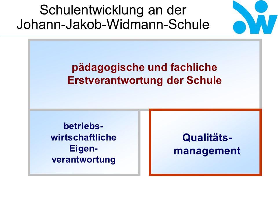 """Schulentwicklung an der Johann-Jakob-Widmann-Schule Leit- bild Ziel- konsens """"Großer Qualitäts- regelkreis Selbstevaluation Fremdevaluation Zertifizierung."""