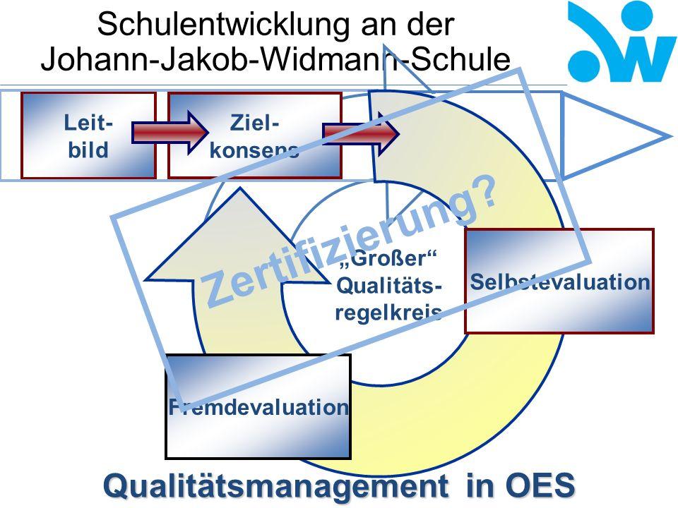 Schulentwicklung an der Johann-Jakob-Widmann-Schule 1.Im Mittelpunkt steht die Sicherung und Entwicklung der Qualität von Unterricht und Schule.