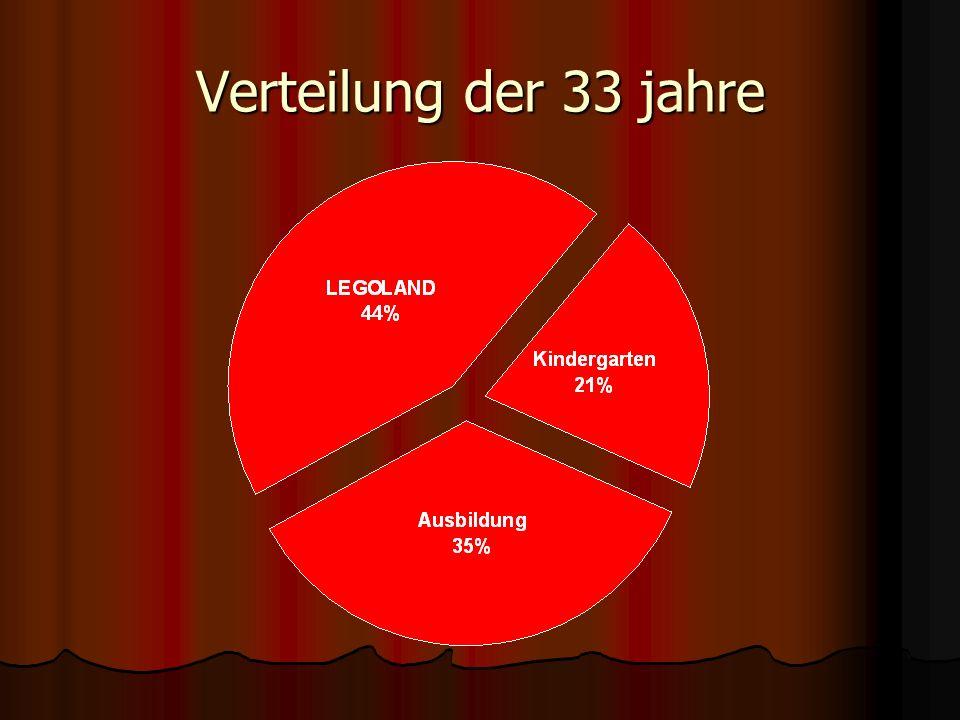 Verteilung der 33 jahre