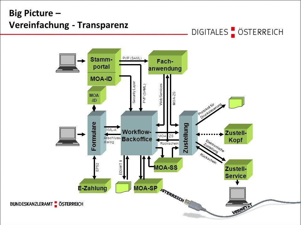 Big Picture – Vereinfachung - Transparenz Workflow- Backoffice Fach- anwendung Zustellung MOA - ZS Protokoll für Drucksteuerung MOA-ZS Web Services Rückschein MOA-ID Stamm- portal PVP (SAML) Security Layer Zustell- Kopf Zustell- Service Elektronische Zustellung Rückschein MOA-SS MOA-SP Formulare XML-A Abschluss- dialog E-Zahlung EPS2 MOA -ID EDIAKT II