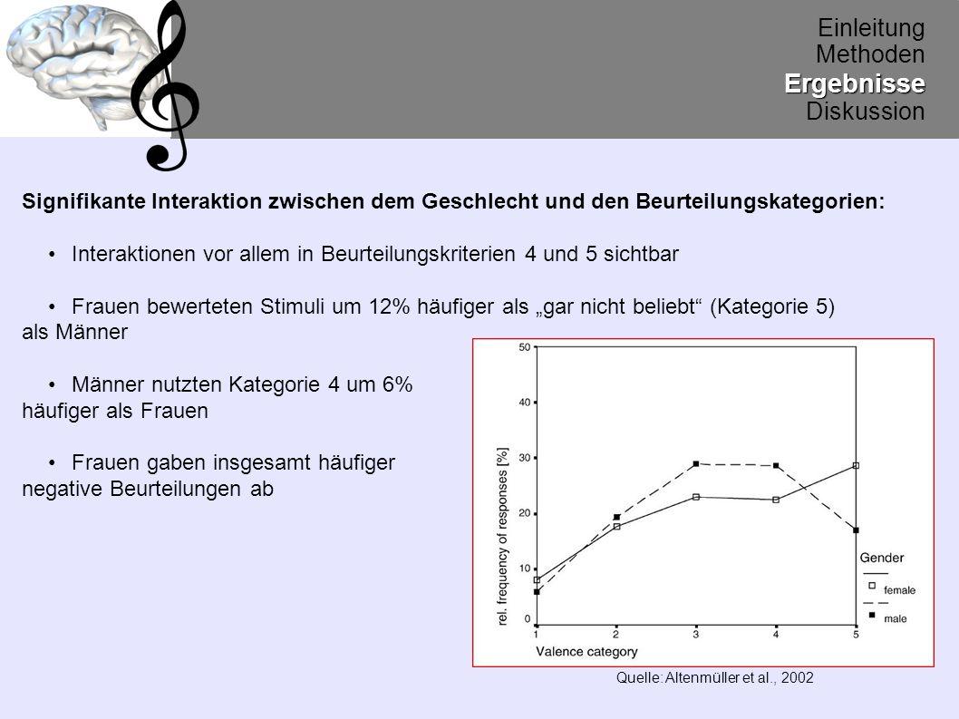 Einleitung MethodenErgebnisse Diskussion Signifikante Interaktion zwischen den Beurteilungskategorien und den Stimuli: 1.
