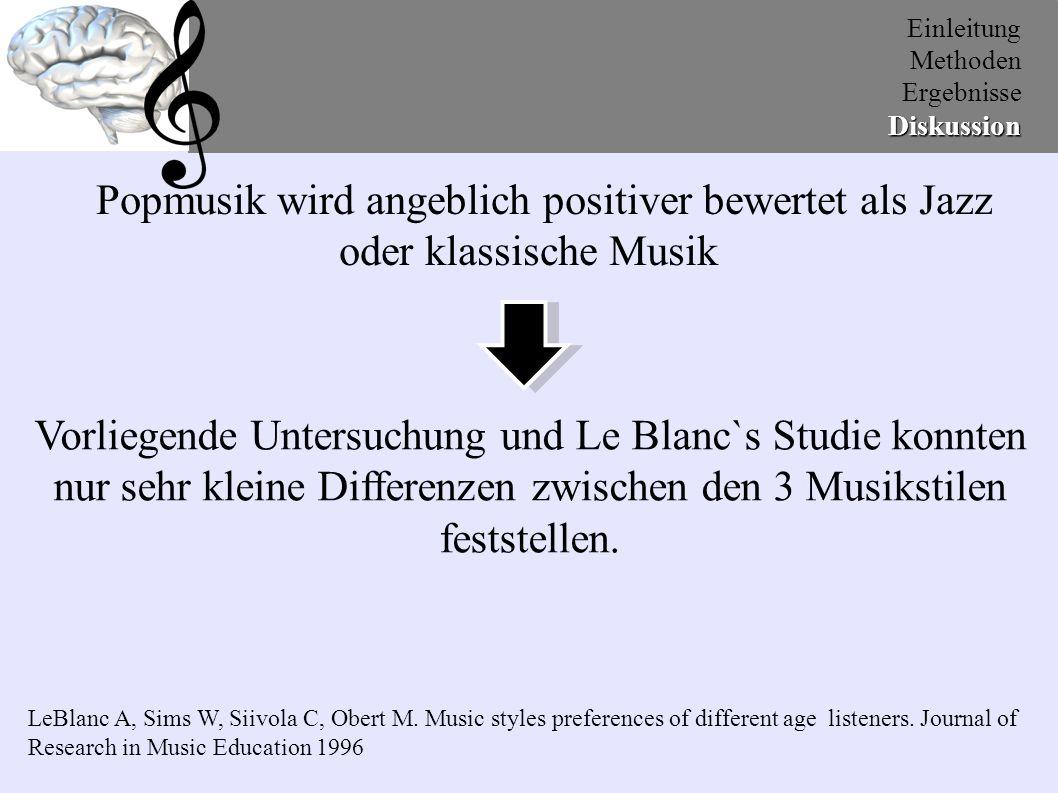 Einleitung Methoden ErgebnisseDiskussion Pilot Studie: 160 Musikstücke selektiert in positiv und negativ emotions auslösende Stimulies Folge: Positiv selektierte  positiv bewertet Negativ selektiert  negativ bewertet