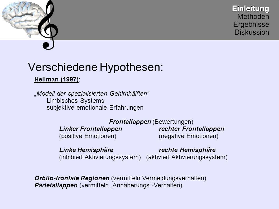 """Verschiedene Hypothesen:Einleitung Methoden Ergebnisse Diskussion Jackson (1879): emotionales Verhalten wird """"ausbalanciert positive Emotionen  linke Hemisphäre negative Emotionen  rechte Hemisphäre"""