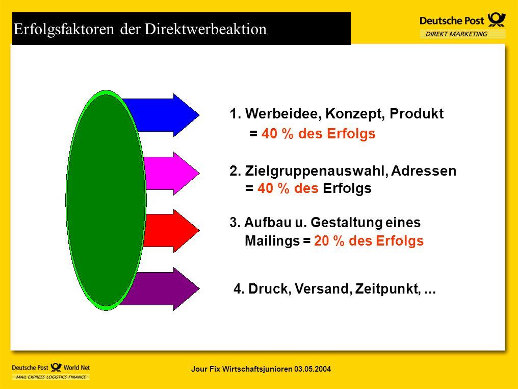 Jour Fix Wirtschaftsjunioren 03.05.2004 Erfolgsfaktoren der Direktwerbeaktion 1.