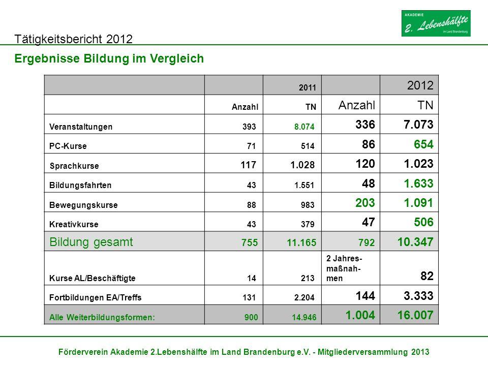 Tätigkeitsbericht 2012 Förderverein Akademie 2.Lebenshälfte im Land Brandenburg e.V. - Mitgliederversammlung 2013 Ergebnisse Bildung im Vergleich 2011