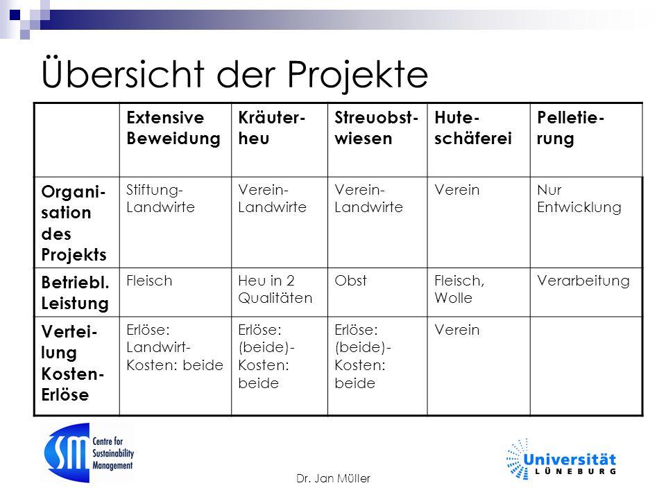 Dr. Jan Müller Übersicht der Projekte Extensive Beweidung Kräuter- heu Streuobst- wiesen Hute- schäferei Pelletie- rung Organi- sation des Projekts St