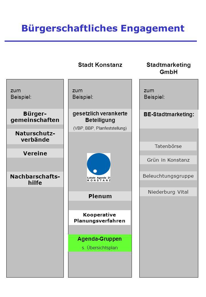 Bürgerschaftliches Engagement Stadt Konstanz Stadtmarketing GmbH Bürger- gemeinschaften Agenda-Gruppen s.