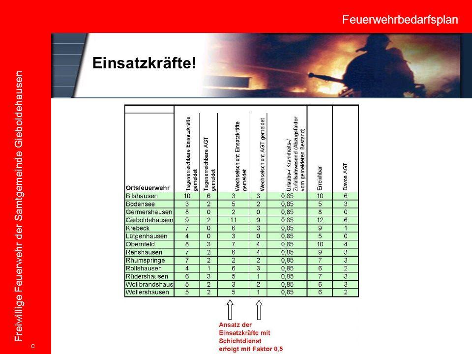 Feuerwehrbedarfsplan Freiwillige Feuerwehr der Samtgemeinde Gieboldehausen Einsatzkräfte! C