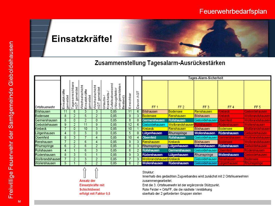 Feuerwehrbedarfsplan Freiwillige Feuerwehr der Samtgemeinde Gieboldehausen Einsatzkräfte! M
