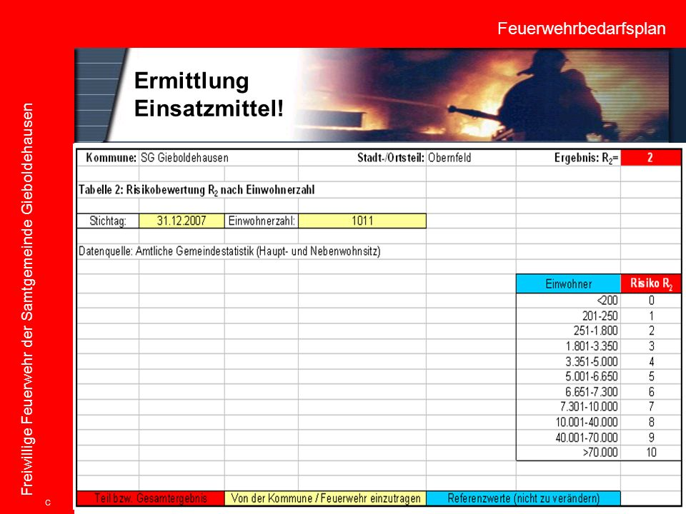Feuerwehrbedarfsplan Freiwillige Feuerwehr der Samtgemeinde Gieboldehausen C Ermittlung Einsatzmittel!