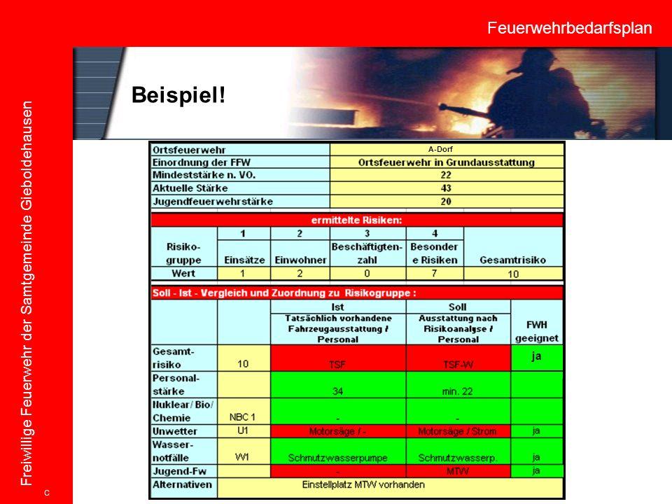 Feuerwehrbedarfsplan Freiwillige Feuerwehr der Samtgemeinde Gieboldehausen Beispiel! C A-Dorf ja
