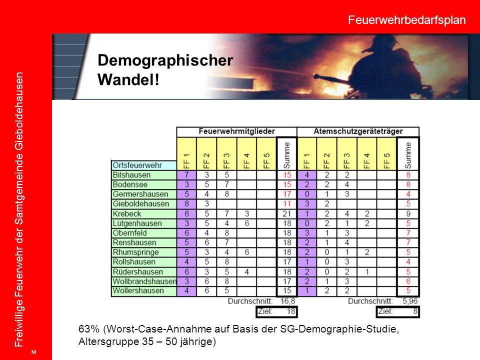 Feuerwehrbedarfsplan Freiwillige Feuerwehr der Samtgemeinde Gieboldehausen Demographischer Wandel! 63% (Worst-Case-Annahme auf Basis der SG-Demographi