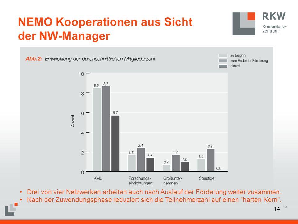 14 NEMO Kooperationen aus Sicht der NW-Manager Drei von vier Netzwerken arbeiten auch nach Auslauf der Förderung weiter zusammen. Nach der Zuwendungsp