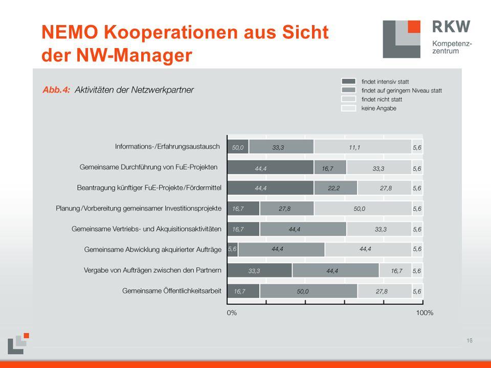 16 RKW Kompetenzzentrum Materfolie Juni 200816 NEMO Kooperationen aus Sicht der NW-Manager