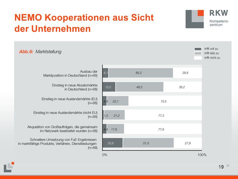 19 NEMO Kooperationen aus Sicht der Unternehmen
