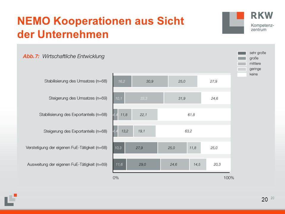 20 NEMO Kooperationen aus Sicht der Unternehmen