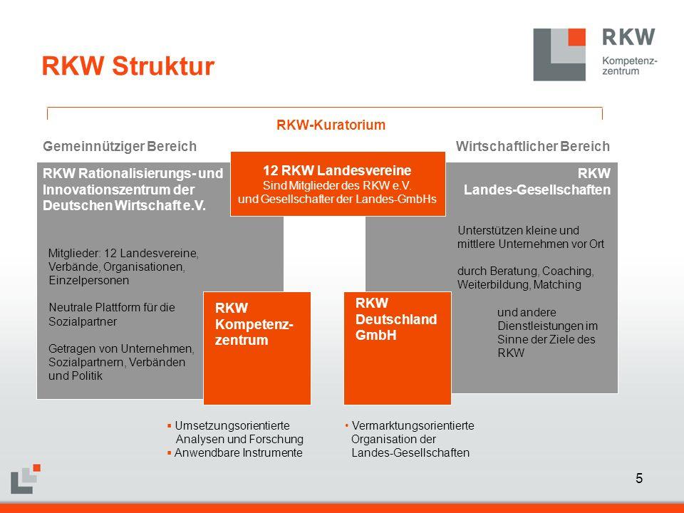 5 RKW Rationalisierungs- und Innovationszentrum der Deutschen Wirtschaft e.V. Mitglieder: 12 Landesvereine, Verbände, Organisationen, Einzelpersonen N