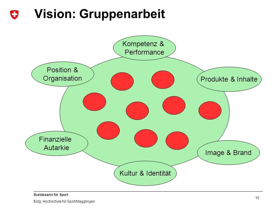 10 Bundesamt für Sport Eidg. Hochschule für Sport Magglingen Vision: Gruppenarbeit Kultur & Identität Image & Brand Produkte & Inhalte Position & Orga