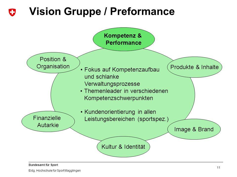 11 Bundesamt für Sport Eidg. Hochschule für Sport Magglingen Vision Gruppe / Preformance Kultur & Identität Image & Brand Produkte & Inhalte Position