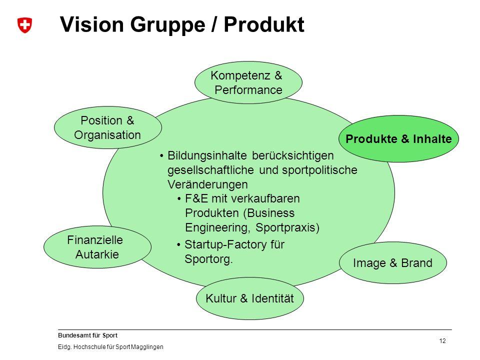 12 Bundesamt für Sport Eidg. Hochschule für Sport Magglingen Vision Gruppe / Produkt Kultur & Identität Image & Brand Produkte & Inhalte Position & Or
