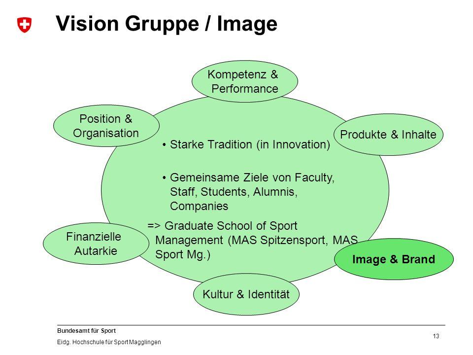 13 Bundesamt für Sport Eidg. Hochschule für Sport Magglingen Vision Gruppe / Image Kultur & Identität Image & Brand Produkte & Inhalte Position & Orga