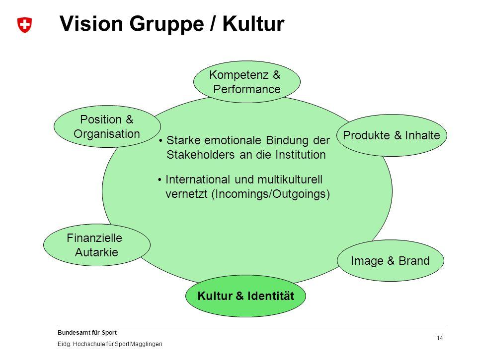 14 Bundesamt für Sport Eidg. Hochschule für Sport Magglingen Vision Gruppe / Kultur Kultur & Identität Image & Brand Produkte & Inhalte Position & Org