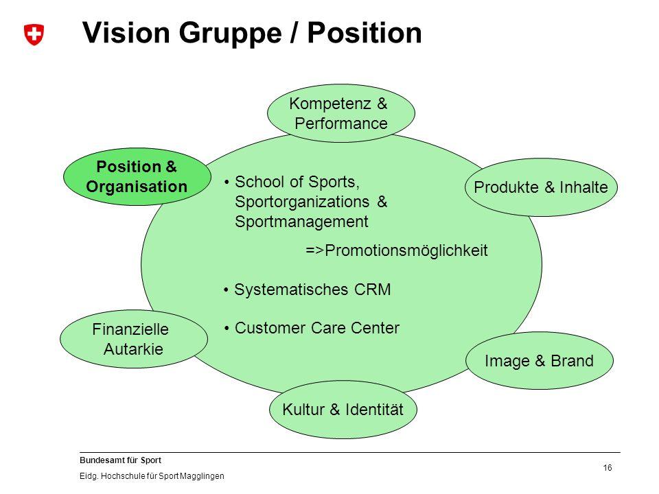 16 Bundesamt für Sport Eidg. Hochschule für Sport Magglingen Vision Gruppe / Position Kultur & Identität Image & Brand Produkte & Inhalte Position & O