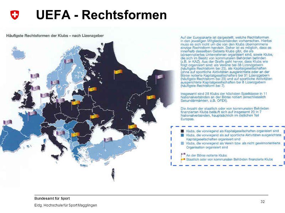 32 Bundesamt für Sport Eidg. Hochschule für Sport Magglingen UEFA - Rechtsformen