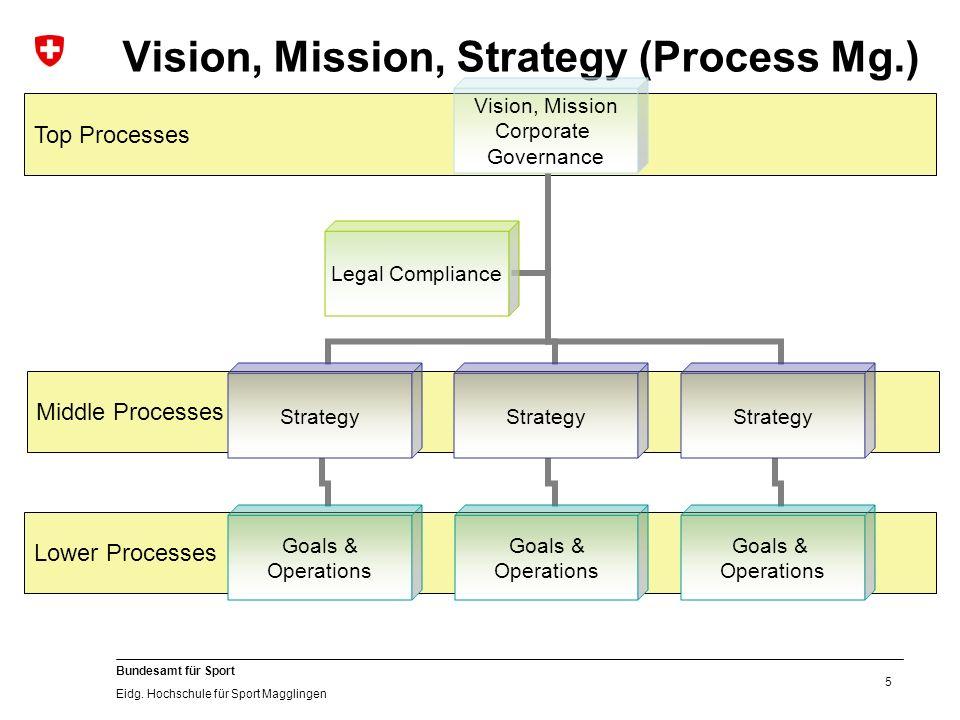 5 Bundesamt für Sport Eidg. Hochschule für Sport Magglingen Middle Processes Top Processes Lower Processes Vision, Mission, Strategy (Process Mg.) Vis
