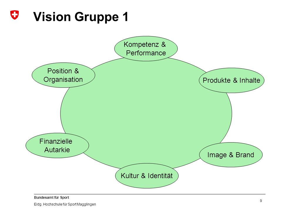 9 Bundesamt für Sport Eidg. Hochschule für Sport Magglingen Vision Gruppe 1 Kultur & Identität Image & Brand Produkte & Inhalte Position & Organisatio