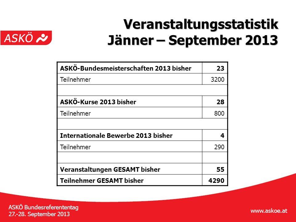 www.askoe.at ASKÖ Bundesreferententag 27.-28.September 2013 BSO » Bundessportversammlung 15.