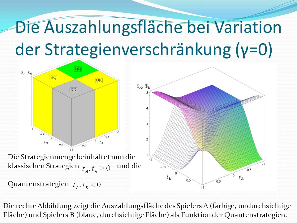 Die Auszahlungsfläche bei Variation der Strategienverschränkung (γ=0) Die rechte Abbildung zeigt die Auszahlungsfläche des Spielers A (farbige, undurchsichtige Fläche) und Spielers B (blaue, durchsichtige Fläche) als Funktion der Quantenstrategien.