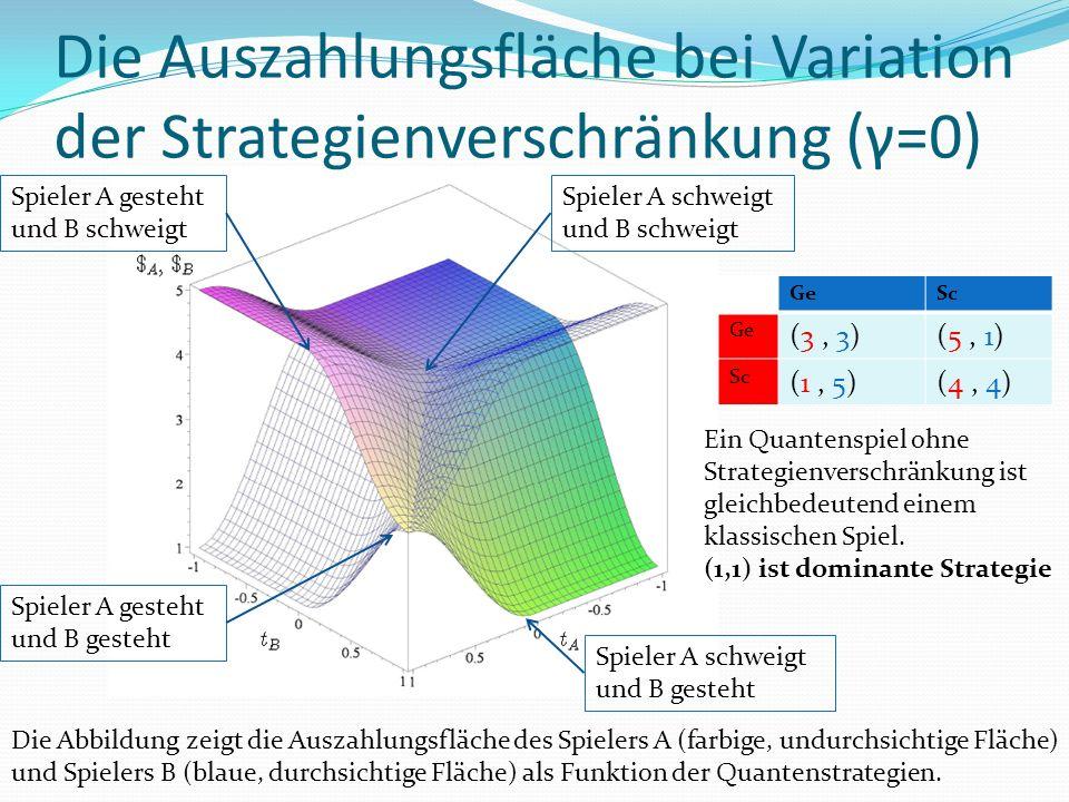 Die Auszahlungsfläche bei Variation der Strategienverschränkung (γ=0) Die Abbildung zeigt die Auszahlungsfläche des Spielers A (farbige, undurchsichtige Fläche) und Spielers B (blaue, durchsichtige Fläche) als Funktion der Quantenstrategien.
