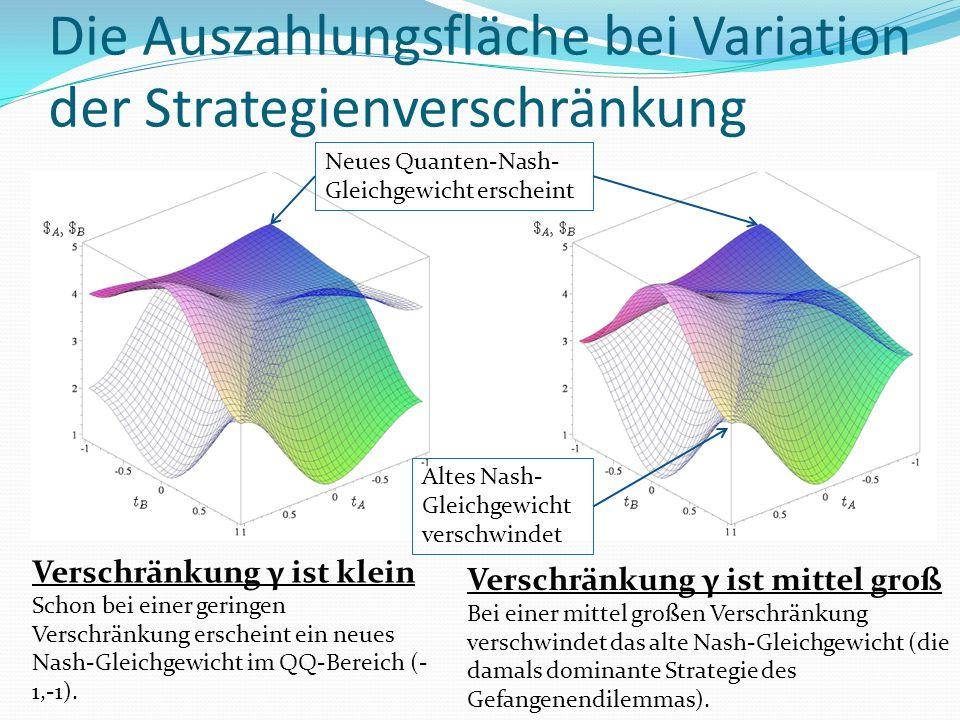 Die Auszahlungsfläche bei Variation der Strategienverschränkung Verschränkung γ ist klein Schon bei einer geringen Verschränkung erscheint ein neues Nash-Gleichgewicht im QQ-Bereich (- 1,-1).