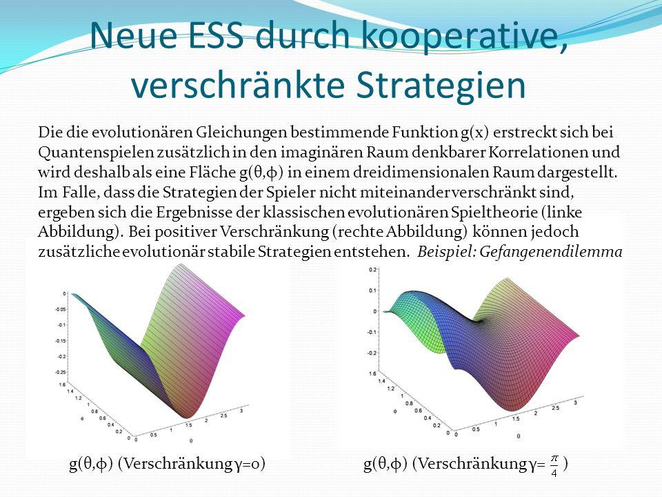 Neue ESS durch kooperative, verschränkte Strategien Die die evolutionären Gleichungen bestimmende Funktion g(x) erstreckt sich bei Quantenspielen zusätzlich in den imaginären Raum denkbarer Korrelationen und wird deshalb als eine Fläche g(θ,φ) in einem dreidimensionalen Raum dargestellt.