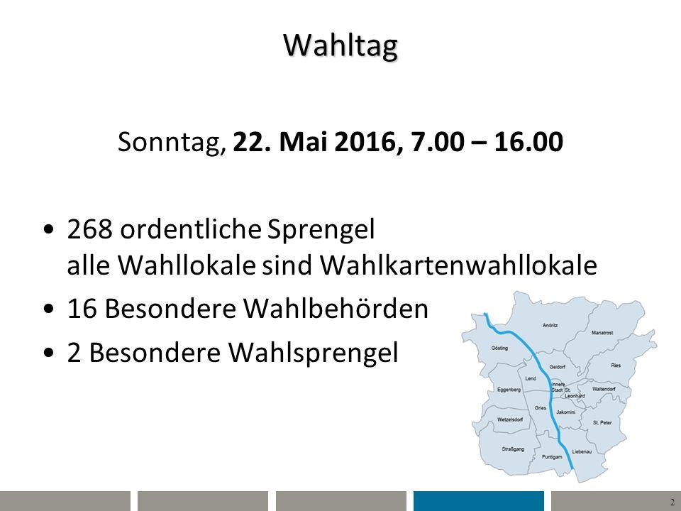 13 Willi Wähler Unterschied Wahlkarte – Briefwahl Lasche ist OFFEN !.