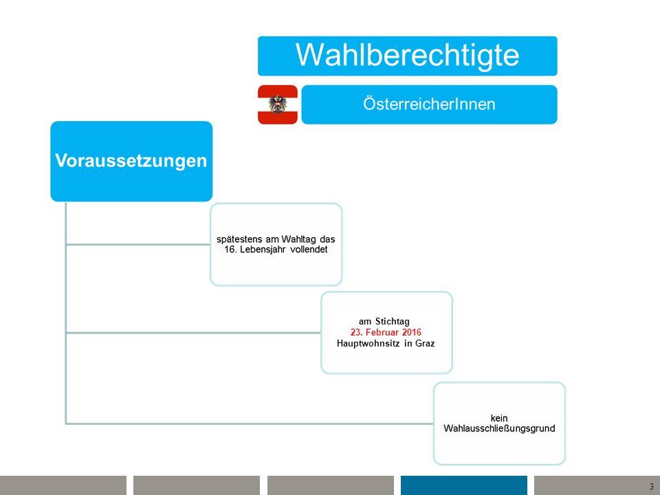 14 Briefwahl Alle Wahlkarten, welche in der Funktion Briefwahl verwendet wurden müssen von der Sprengelwahlbehörde entgegengenommen werden.
