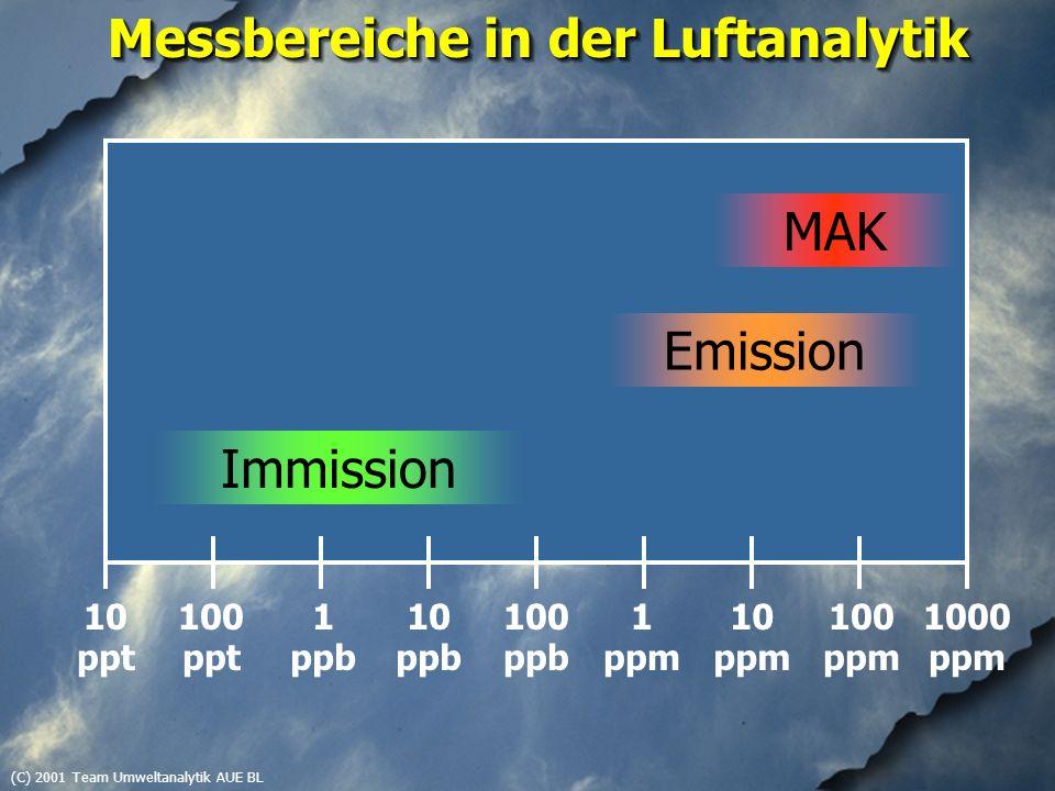 (C) 2001 Team Umweltanalytik AUE BL Messbereiche in der Luftanalytik 10 ppt 1000 ppm 100 ppm 10 ppm 1 ppm 100 ppb 10 ppb 1 ppb 100 ppt MAK Emission Im