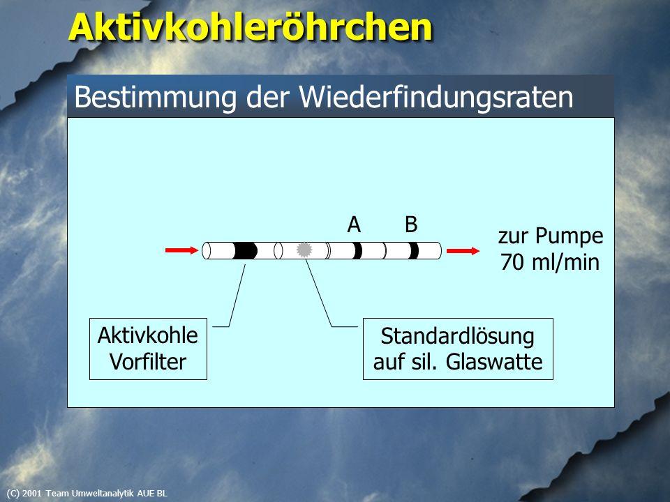 (C) 2001 Team Umweltanalytik AUE BLAktivkohleröhrchenAktivkohleröhrchen Bestimmung der Wiederfindungsraten zur Pumpe 70 ml/min AB Aktivkohle Vorfilter