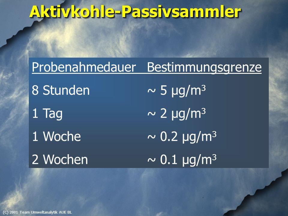 (C) 2001 Team Umweltanalytik AUE BLAktivkohle-PassivsammlerAktivkohle-Passivsammler ProbenahmedauerBestimmungsgrenze 8 Stunden~ 5 µg/m 3 1 Tag~ 2 µg/m