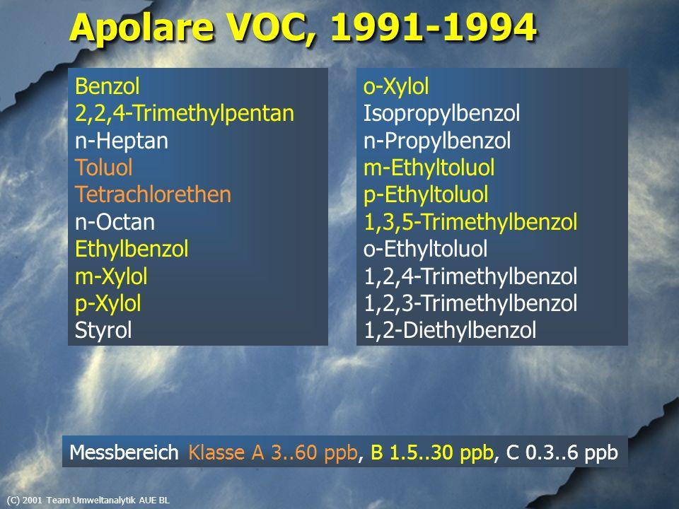 (C) 2001 Team Umweltanalytik AUE BL Apolare VOC, 1991-1994 Benzol 2,2,4-Trimethylpentan n-Heptan Toluol Tetrachlorethen n-Octan Ethylbenzol m-Xylol p-Xylol Styrol o-Xylol Isopropylbenzol n-Propylbenzol m-Ethyltoluol p-Ethyltoluol 1,3,5-Trimethylbenzol o-Ethyltoluol 1,2,4-Trimethylbenzol 1,2,3-Trimethylbenzol 1,2-Diethylbenzol Messbereich Klasse A 3..60 ppb, B 1.5..30 ppb, C 0.3..6 ppb