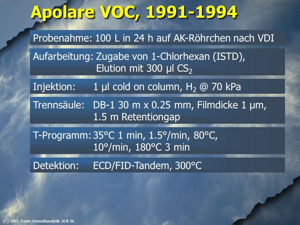 (C) 2001 Team Umweltanalytik AUE BL Apolare VOC, 1991-1994 Probenahme: 100 L in 24 h auf AK-Röhrchen nach VDI Aufarbeitung: Zugabe von 1-Chlorhexan (ISTD), Elution mit 300 µl CS 2 Injektion: 1 µl cold on column, H 2 @ 70 kPa Trennsäule: DB-1 30 m x 0.25 mm, Filmdicke 1 µm, 1.5 m Retentiongap T-Programm:35°C 1 min, 1.5°/min, 80°C, 10°/min, 180°C 3 min Detektion: ECD/FID-Tandem, 300°C