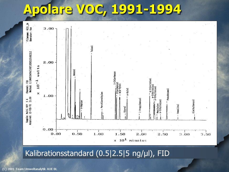 (C) 2001 Team Umweltanalytik AUE BL Apolare VOC, 1991-1994 Kalibrationsstandard (0.5|2.5|5 ng/µl), FID