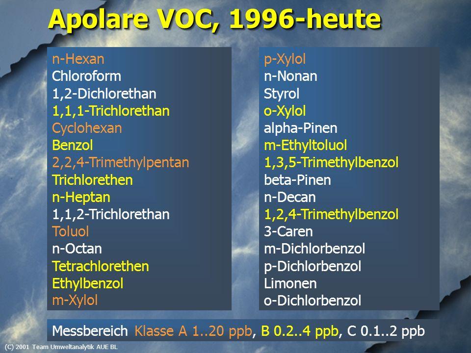 (C) 2001 Team Umweltanalytik AUE BL Apolare VOC, 1996-heute n-Hexan Chloroform 1,2-Dichlorethan 1,1,1-Trichlorethan Cyclohexan Benzol 2,2,4-Trimethylpentan Trichlorethen n-Heptan 1,1,2-Trichlorethan Toluol n-Octan Tetrachlorethen Ethylbenzol m-Xylol p-Xylol n-Nonan Styrol o-Xylol alpha-Pinen m-Ethyltoluol 1,3,5-Trimethylbenzol beta-Pinen n-Decan 1,2,4-Trimethylbenzol 3-Caren m-Dichlorbenzol p-Dichlorbenzol Limonen o-Dichlorbenzol Messbereich Klasse A 1..20 ppb, B 0.2..4 ppb, C 0.1..2 ppb