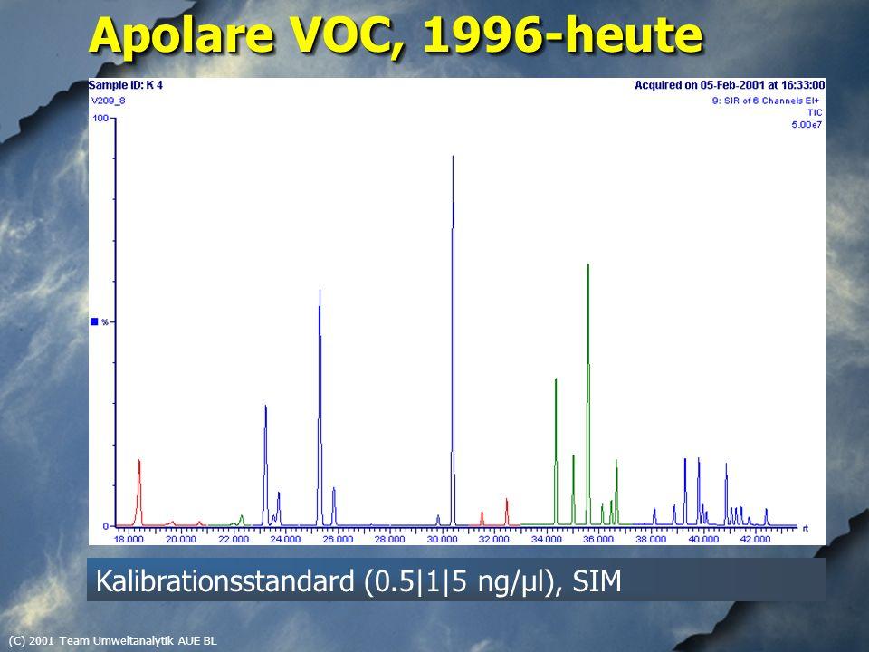 (C) 2001 Team Umweltanalytik AUE BL Apolare VOC, 1996-heute Kalibrationsstandard (0.5|1|5 ng/µl), SIM
