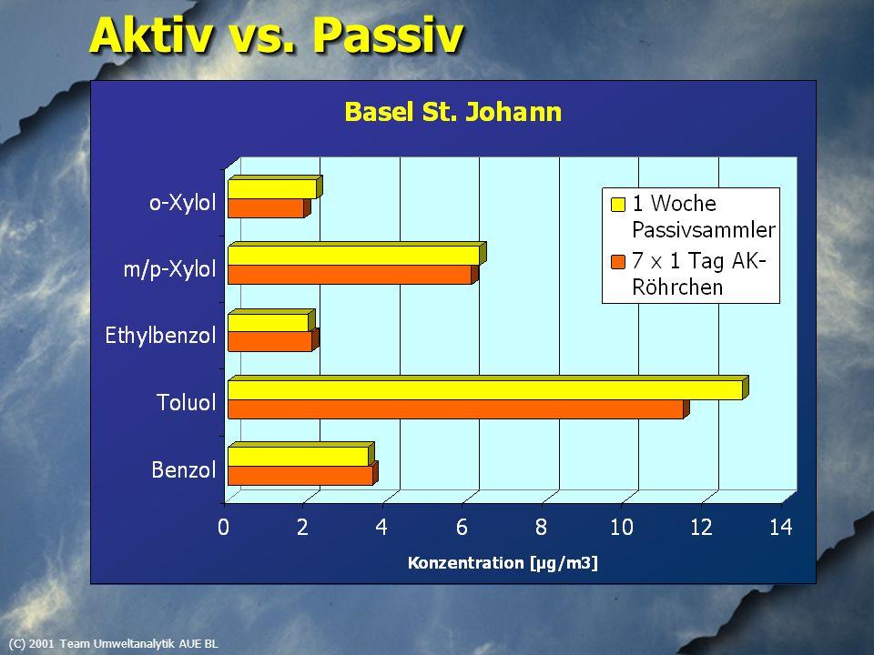 (C) 2001 Team Umweltanalytik AUE BL Aktiv vs. Passiv