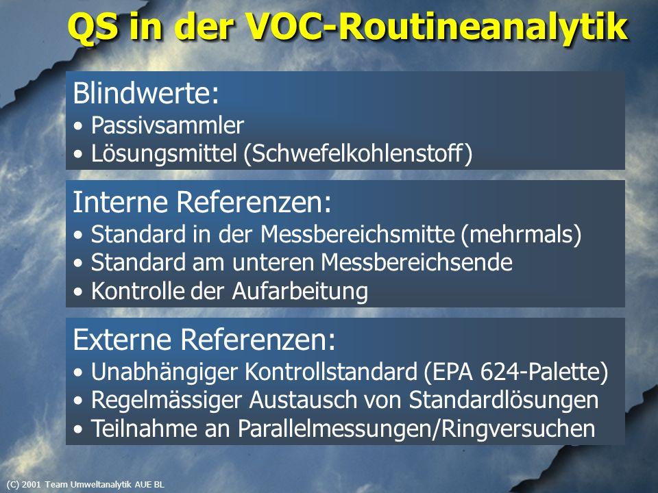 (C) 2001 Team Umweltanalytik AUE BL QS in der VOC-Routineanalytik Blindwerte: Passivsammler Lösungsmittel (Schwefelkohlenstoff) Interne Referenzen: Standard in der Messbereichsmitte (mehrmals) Standard am unteren Messbereichsende Kontrolle der Aufarbeitung Externe Referenzen: Unabhängiger Kontrollstandard (EPA 624-Palette) Regelmässiger Austausch von Standardlösungen Teilnahme an Parallelmessungen/Ringversuchen